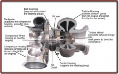Turbo Chargers Repairs in Dublin