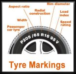What you need to know about car tyres